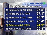 Blizzard Of 2013 Reaches Top 5 Snowstorms In New England History