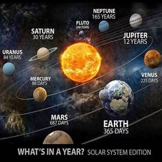 1 im Pluto Woww - - Kosmos - Science Solar System Planets, Our Solar System, Solar System Facts, Galaxy Solar System, Solar System Model, Planetary System, Space Planets, Space And Astronomy, 9 Planets