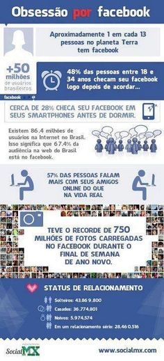 Somos viciados no Facebook?