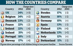 One in four British children now live with lone mother or father | Daily Mail Online