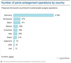 Germany: the world's capital of penis enlargement http://gu.com/p/4vc22/tw