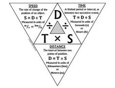 density triangle - Google Search