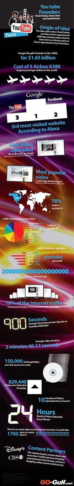 insideOUT: Serie: Social Media Feiten, Cijfers en Statistieken #4 YouTube