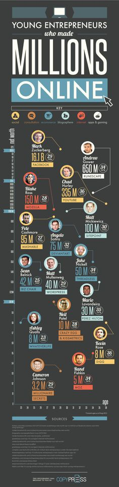 Young Entrepreneurs Who Made Millions Online [Infographic] #infographics #business #entrepreneurs