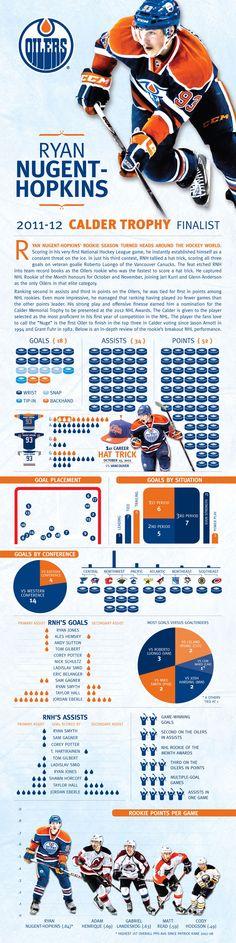 Ryan Nugent-Hopkins Infographic - Edmonton Oilers