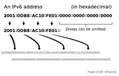 #ipv6: What does an IPv6 address look like?