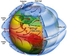 Great resource for learning about wind and ocean current patterns.