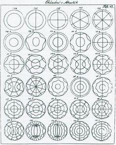 Cymatics Bringing matter to life with sound — DOP