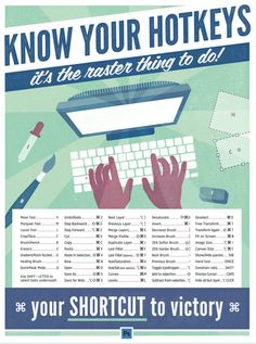 "know your hotkeys - photoshop keyboard shortcuts posters | graphic design tutorials | adobe tips | 13"" x 19"""