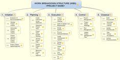 Work Breakdown Structure (WBS) Tempalte