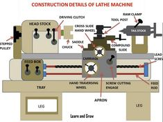 Parts of Lathe Machine and Their Functions [PDF] Lathe Machine Parts, Lathe Parts, Machining Process, Mechanical Engineering, Pulley, Construction, Learning, Building, Studying