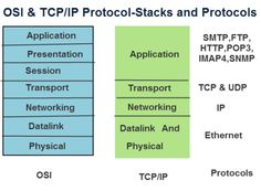 The OSI networking model is taught in computer networking and is a conceptual model that isn't fully implemented in practise.