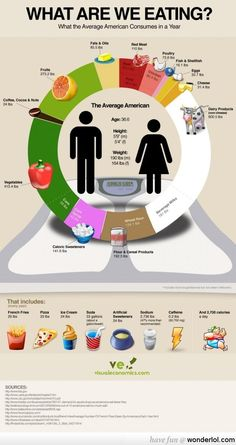 What are we eating? What average American consumes in a year! Shocking! :(