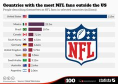 Countries with the most NFL fans outside the US  http://ift.tt/20FxRLX via /r/nfl http://ift.tt/1sRhtOi edwin85
