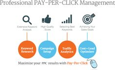 With lower costs per click, our team of Google Adwords certified experts makes it possible for you to get significantly higher leads from online advertising.