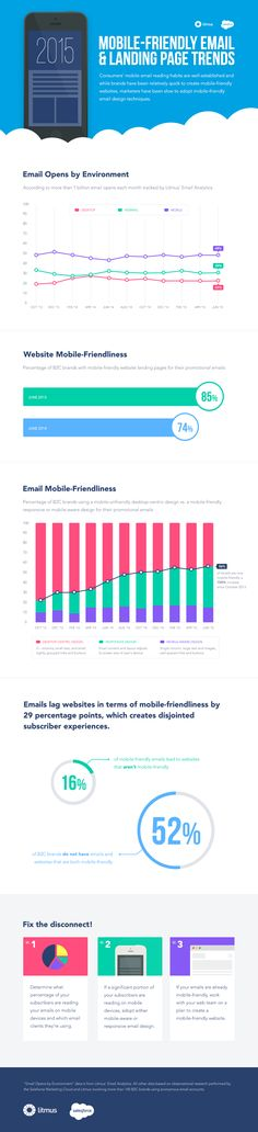 In this infographic, we highlight the gap between consumer adoption of mobile and marketer adoption of mobile-friendly email and landing page design, and provides advice on how to close that gap. Email Marketing Strategy, Seo Marketing, Internet Marketing, Digital Marketing, Content Marketing, Email Design, Web Design, Auto Entrepreneur, Data Charts