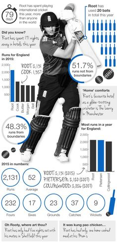 England batsman Joe #Root #infographic #cricket