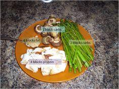 CrossFit Diet - Zoning/Paleo