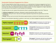 Study fm @TowersWatson: 63% of Workers Not Engaged... (#Infographic) h/t @JohnHollon