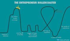 The #Entrepreneur Roller Coaster