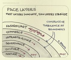 Pace layers. I love this concept from Stewart Brand, that different aspects of the world change at different speeds. So, fashion and art changes and cycles faster than commerce which is faster than infrastructure, and in turn governance, culture and finally Nature. The outer layers tend to innovate faster and so pull along, or be stabilised by, the lower, slower layers. At the boundaries you get constructive turbulence, say between Uber and governance, or how the growth in video streaming…