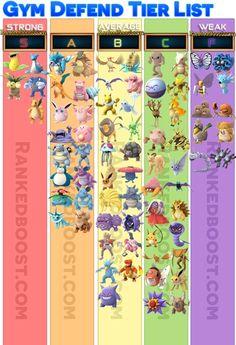 Pokemon-Go-Gym-Defend-Tier-List