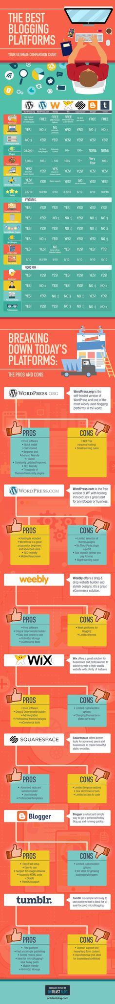 best blogging platforms breakdown