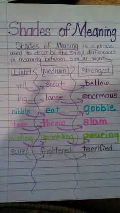 Shades of Meaning - This is a great way to study synonyms.