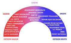 partis politique france | la politique actuelle le paysage politique francais et encore tres ...