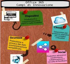 Il Cloud Computing e Office 365 creano Innovazione