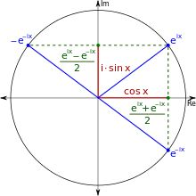Euler's formula - Wikipedia, the free encyclopedia