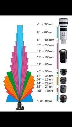 Focal length explainer.