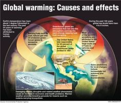 Cause and effect of climate change essay