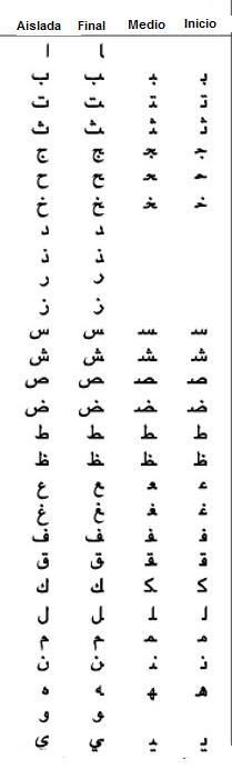 Calligraphy, Character, Art, Handwriting, Craft Art, Lettering, Kunst, Calligraphy Art, Hand Lettering