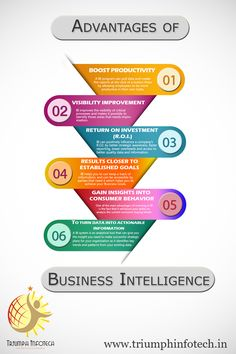 6 Biggest Advantages of Implementing Business Intelligence.  www.triumphinfotech.in