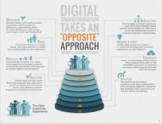 Digital Transformation through Change O.P.P.O.S.I.T.E. Approach via Altimeter , a Prophet company Brian Solis.