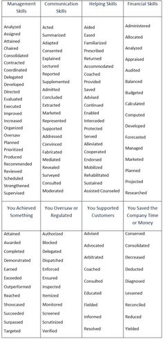 2020 MS Word Resume Templates for More Interviews by ResumeExpert - Resume Template Ideas of Resume Template - Resume writing action verbs Powerful Verbs That Will Make Your Resume Awesome power verbs resume tips Resume Help, Job Resume, Resume Tips, Resume Ideas, Skills For Resume, Nursing Resume Examples, Office Manager Resume, Resume Review, Cv Tips