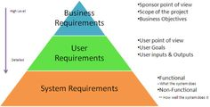 Requirements Gathering: A Step By Step Approach For A Better User Experience (Part 1) - Different Types of Requirements