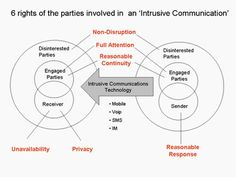 intrusive communication, senders, receivers, disinterested parties, and their rights.
