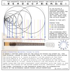 """The connection between music and mathematics has fascinated scholars for centuries. More than 2000 years ago Pythagoras reportedly discovered that pleasing musical intervals could be described using simple ratios. And the so-called musica universalis or """"music of the spheres"""" emerged in the Middle Ages as the philosophical idea that the proportions in the movements of…"""