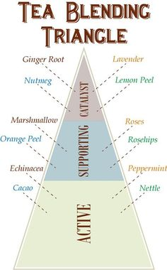"Blending an herbal tea: Start with the herbal action you need (immune support, calming, digestive stimulant, etc.) and use your preferred herb as the ""active ingredient"" base. Then add a ""supportive ingredient"" that is soothing to that particular body system. The final ingredient is the ""catalyst"" which adds a pop of flavor or offers stronger potency to the active ingredient by providing a complimentary action."