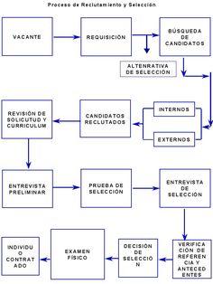 Definicion de reclutamiento y seleccion de los recursos humanos