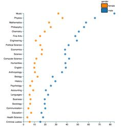 """Professors are evaluated differently based on their gender. [Click on this image to find a short video and analysis, which explores gendered double standards in the workplace] This chart reveals that the results for a search of """"genius"""" on evaluations is more likely to be used when describing male professors. The x-axis is the number of times genius is used per million words of text.  Source: Benjamin Schmidt, based on 14 million student reviews on the Rate My Professors site, 2015"""