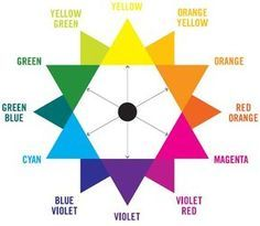 Correcting hair dye with a color wheel! awesome :P just look at the color opposite of yours and that is what you need to correct your hair