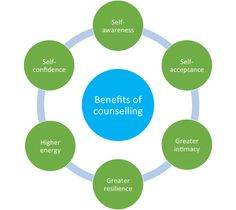 Diagram- benefits of counselling. Make your life better with us-  alphacounsellingservices.com.au Good Mental Health, Self Awareness, Self Confidence, Acceptance, Counseling, Psychology, Diagram, Wellness, Sofas