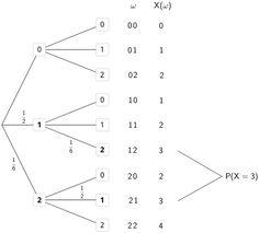 Grafik 1 zur Lösung der Teilaufgabe 3b - Stochastik I - Mathematik Abitur Bayern 2012