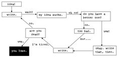 The ultimate writing flow chart