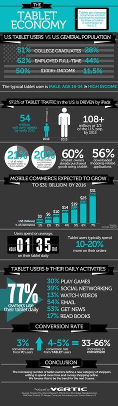 Tablet Economy