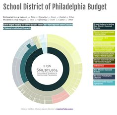 A web-based visualization of the budget information released on the School District of Philadelphia's Open Data Initiative page.