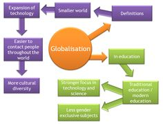 A diagram of how technology and globalisation are linked and the advances since the concept of globalisation evolved. Source: http://ehlt.flinders.edu.au/education/eduwiki/doku.php?id=students09:click_here_for_mindmap